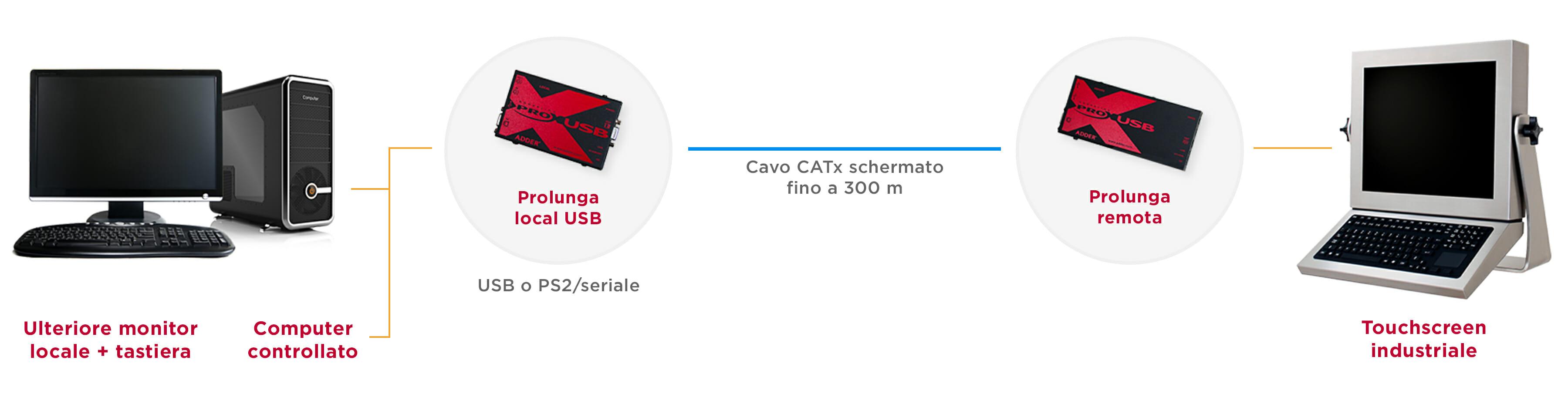Diagramma del sistema di prolunghe KVM industriali per una distanza di 300 m su un cavo CATx schermato