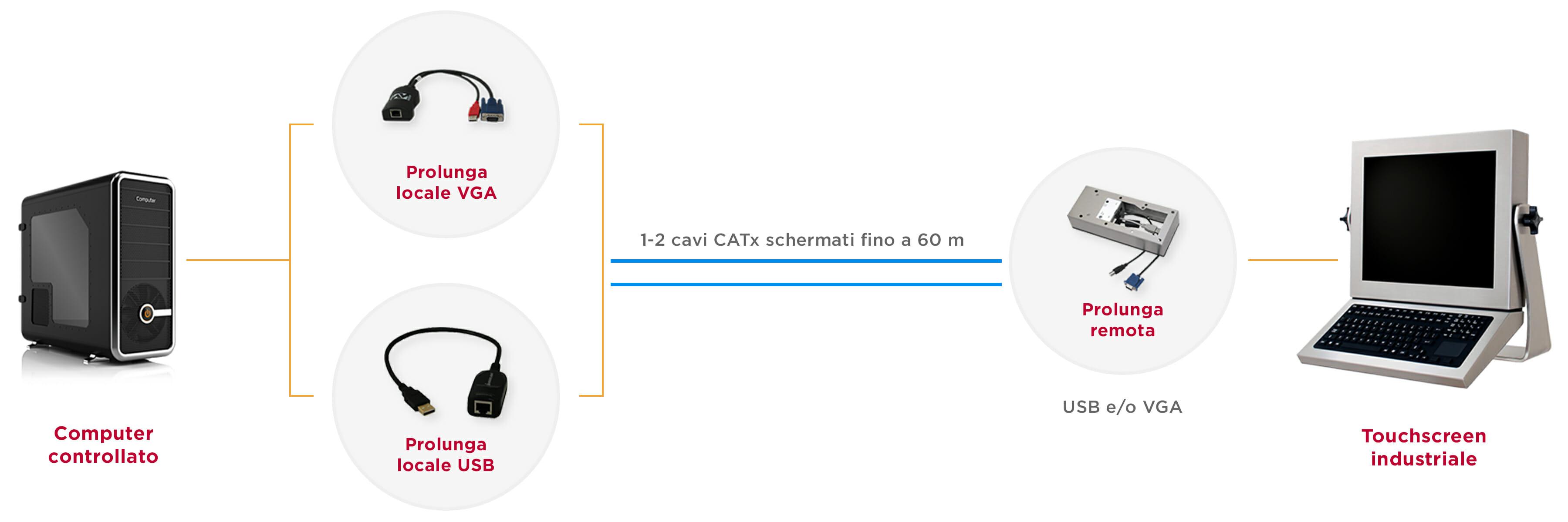 Diagramma del sistema di prolunghe KVM industriali per una distanza di 60 m su un cavo CATx schermato