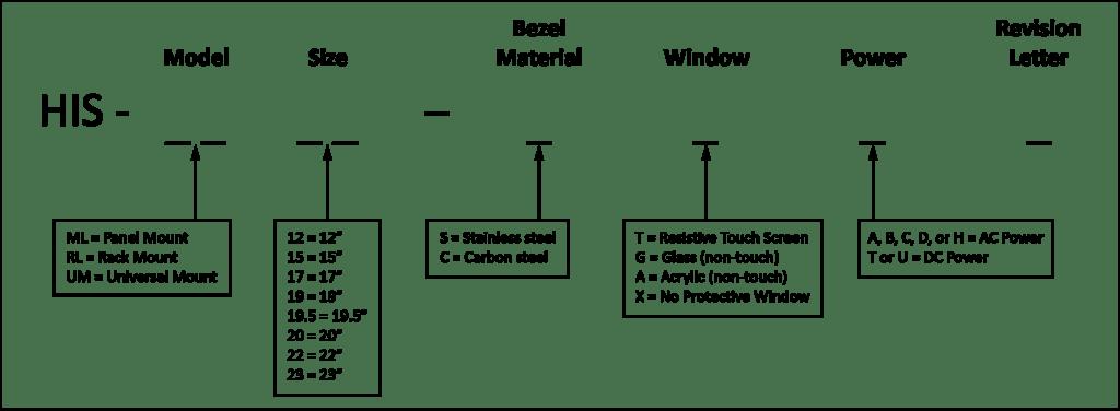 Struktur der Teilenummern von Monitoren von Hope Industrial